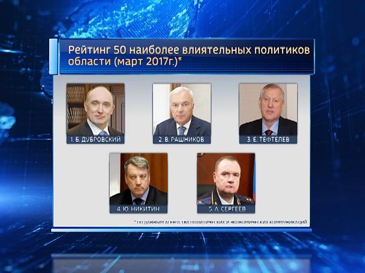 Борис Дубровский иВиктор Рашников вновь возглавили рейтинг политиков Южного Урала