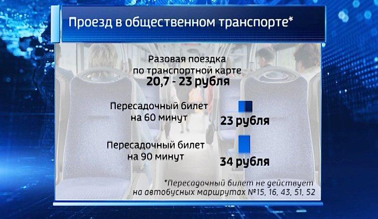 Вмуниципальном транспорте Челябинска вводят единый билет на90 мин.