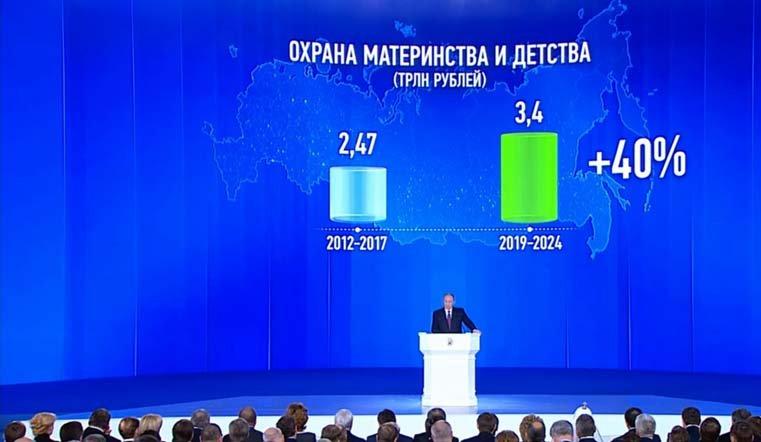 Намеры демографического развития должно быть направлено 3,4 трлн руб. — Путин