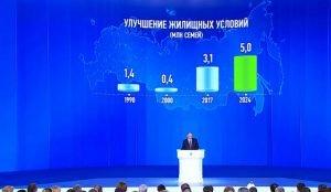 Путин предложил снизить до 7% ипотечную ставку