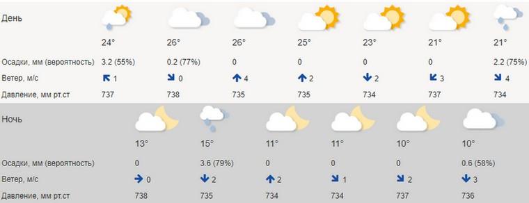 Майский зной. До +28 прогнозируют на Южном Урале. Погода в Челябинской области