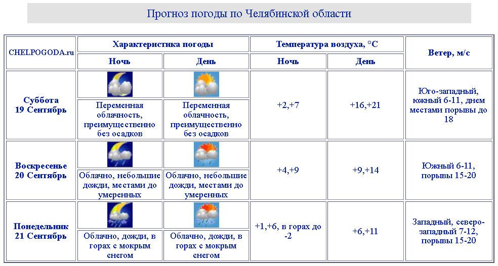 Погода в Челябинской области и погода в Челябинске: первый снег и –2 °С