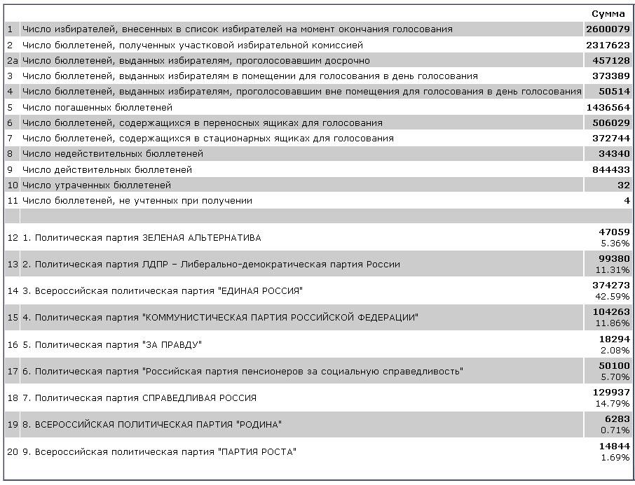 Результаты голосования по Челябинской области. Шесть партий прошли в Заксобрание
