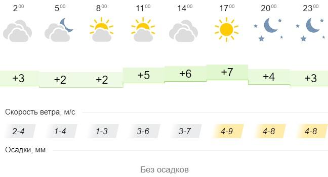 Погода в городах Урала. Погода в Челябинске