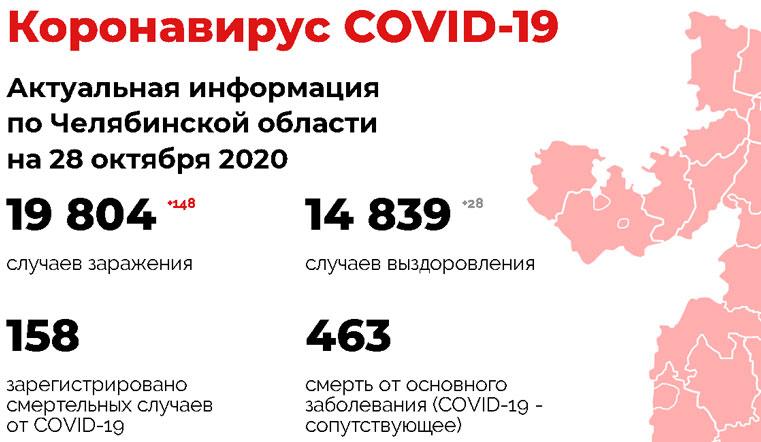 Резкий подъем. Коронавирус в Челябинской области нашли еще у 148 человек. Коронавирус Челябинск