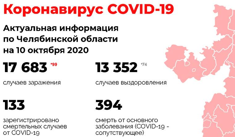 Коронавирус в Челябинске и области сегодня. Статистика коронавируса в Челябинске