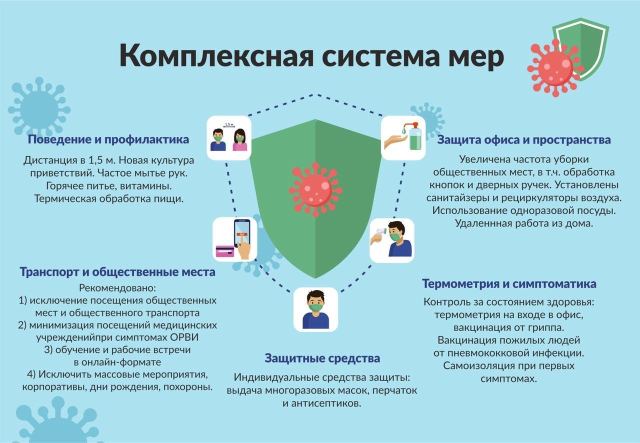 Статистика коронавируса в Челябинской области. Коронавирус в Челябинске на сегодня