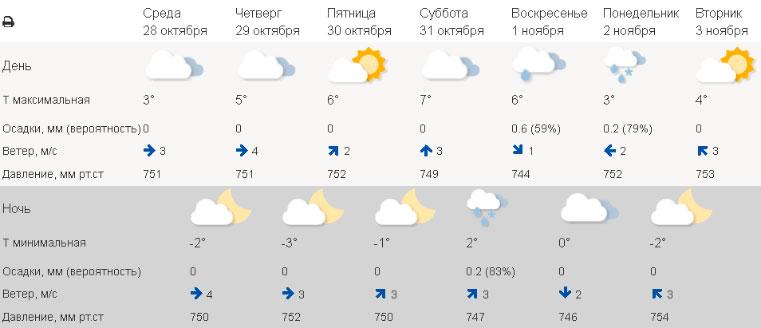 Опасный скачок. Какое атмосферное давление сегодня в Челябинске