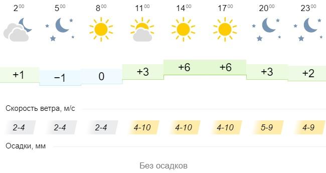 Погода в городах Урала. Погода в Екатеринбурге