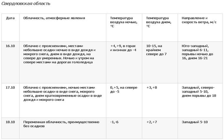 Погода в Екатеринбурге и области сегодня. Погода в Челябинске