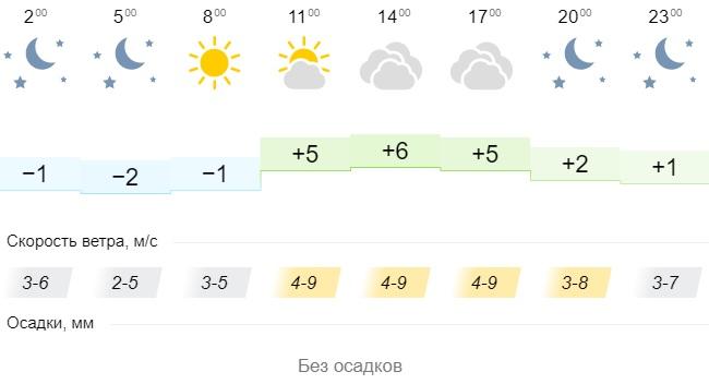 Погода в городах Урала. Погода в Кургане