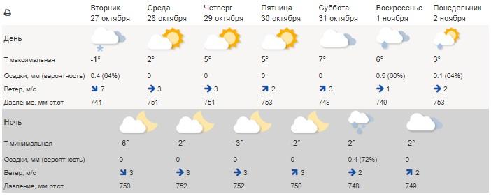Прогноз погоды. Синоптики шокировали Урал новым прогнозом погоды. погода в Челябинске. Погода в Челябинске днем