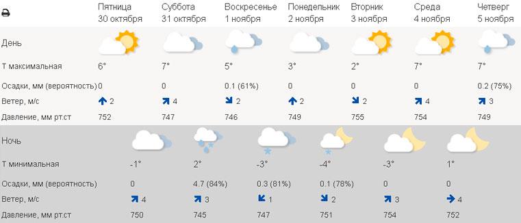 Погода в Челябинске сегодня. Погода в Екатеринбурге