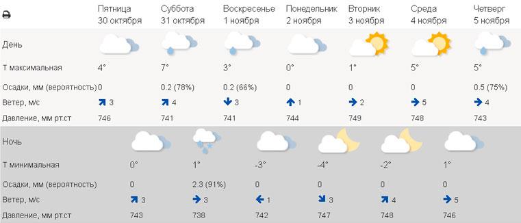 Погода в Екатеринбурге сегодня. Погода в Челябинске