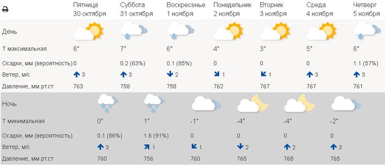 Погода в Уфе сегодня. Погода в Кургане