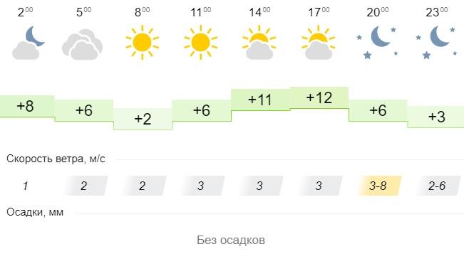 Погода в городах Урала. Погода в Уфе