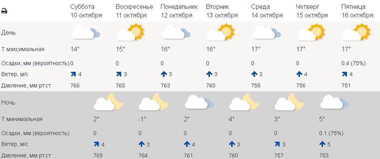 Назад в лето. Погода в Уфе сегодня. Погода в Кургане сегодня. Фото: meteoinfo.ru