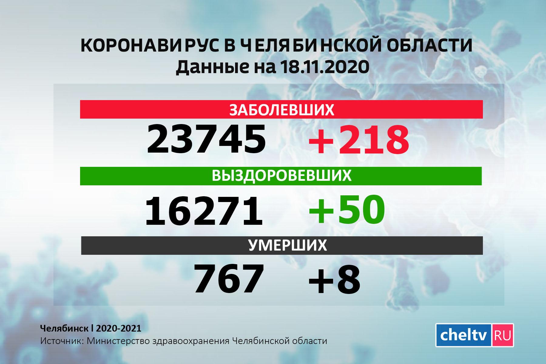 Рост не прекращается. Коронавирус в Челябинской области за сутки выявлен у 218 человек