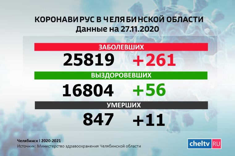 Новый антирекорд. Коронавирус в Челябинской области выявили у 261 человека