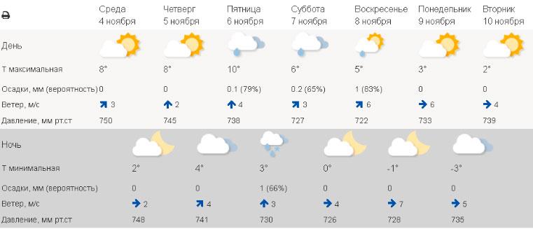 Аномальная погода. Синоптики подготовили для Урала необычный прогноз. Погода в Челябинске сегодня. Погода в Екатеринбурге