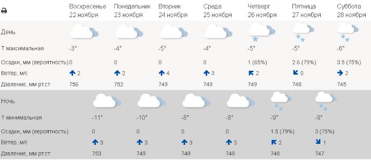 Гадкий ноябрь: мощные снегопады испортят настроение жителям Урала. Погода в Челябинске сегодня