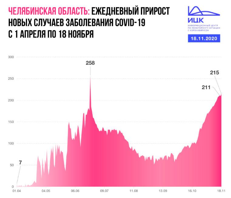 Статистика коронавируса в Челябинской области