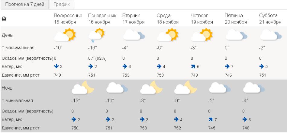 Погода в Екатеринбурге сегодня