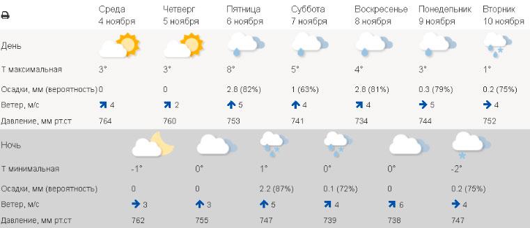 Аномальная погода. Синоптики подготовили для Урала необычный прогноз. Погода в Кургане сегодня. Погода в Уфе