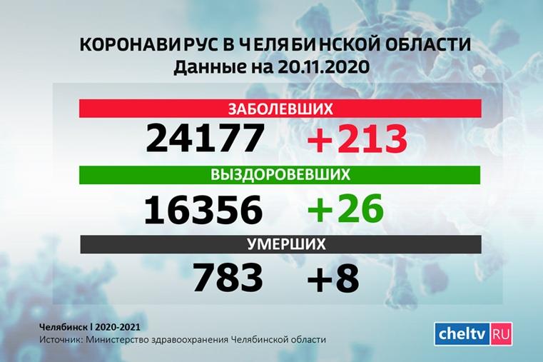 Коронавирус в Челябинской области. 213 зараженных за сутки и новые жертвы