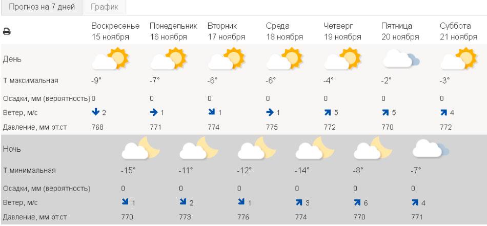 Погода в Уфе сегодня