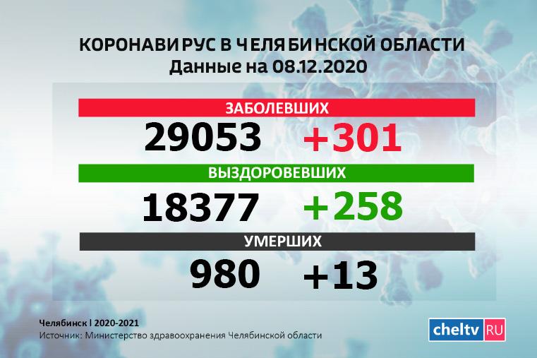 Новые случаи. Коронавирус в Челябинской области выявили еще у 301 человека