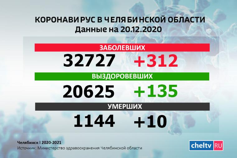 Коронавирус в Челябинской области на сегодня