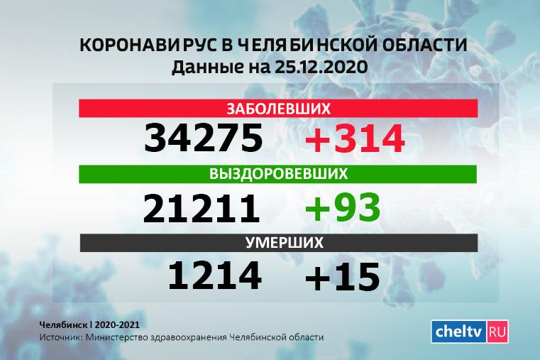 Новые жертвы. В Челябинской области скончались еще 15 человек с COVID-19
