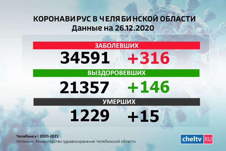 Стабильный рост: коронавирус в Челябинской области за сутки выявили у 316 человек