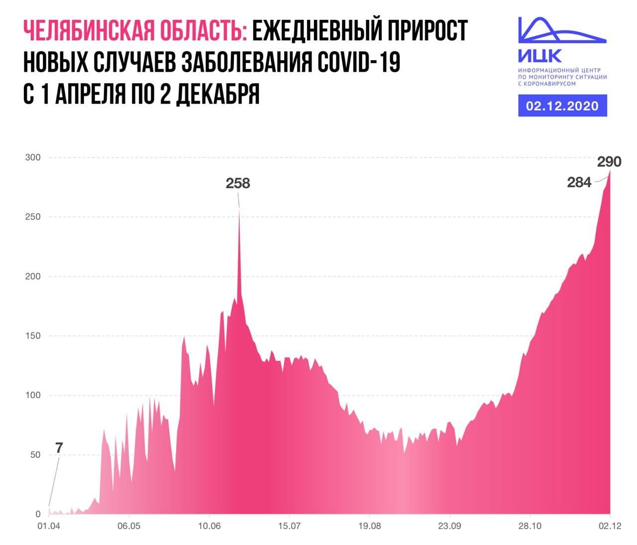 Пиковые значения. Список больных COVID-19 в городах Челябинской области
