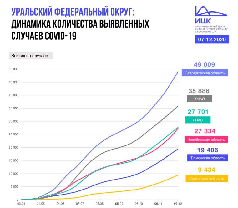 Коронавирус Челябинская область. Коронавирус в Челябинске на сегодня