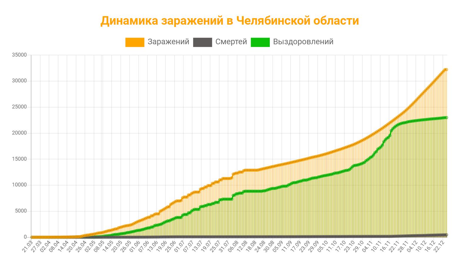 15 жертв COVID и 311 новых случаев зарегистрированы в Челябинской области за сутки