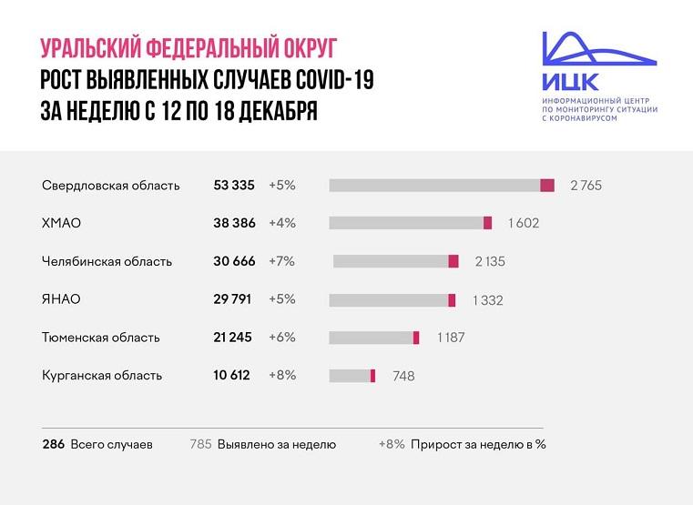 Неутешительная статистика. Коронавирус в Челябинской области: 314 заболевших за сутки