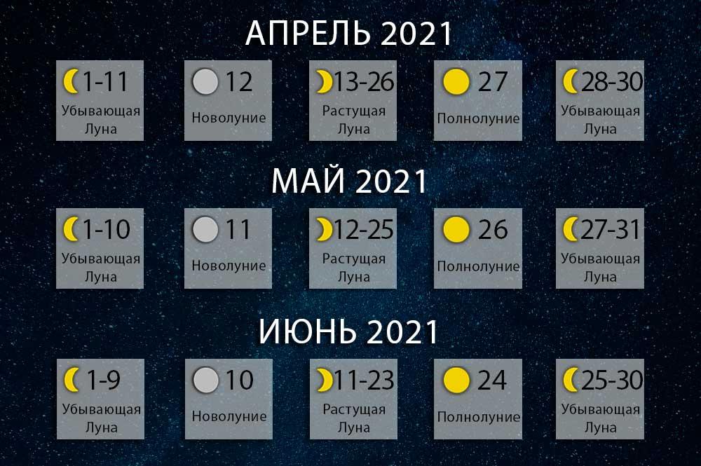 Лунный календарь: идеальное время для денег и любви. Луна 2021: фазы Луны на год