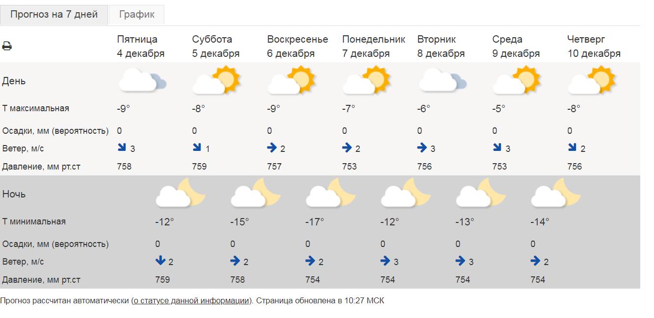 О погоде в Челябинской области на 3 дня рассказали синоптики: температура и давление повысятся