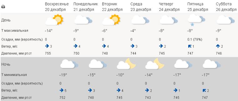 Погода в Челябинске сегодня. Погода в Челябинской области сегодня
