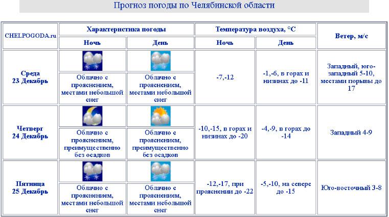 Погода в Челябинской области сегодня. Синоптики рассказали о рекордах и аномалиях декабря
