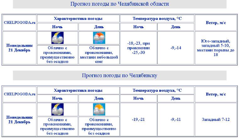 Погода в Челябинской области сегодня. Погода в Челябинске сегодня