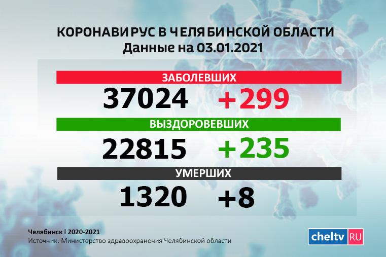 Коронавирус Челябинск. Коронавирус в Челябинской области: за сутки скончались 8 человек с COVID-19