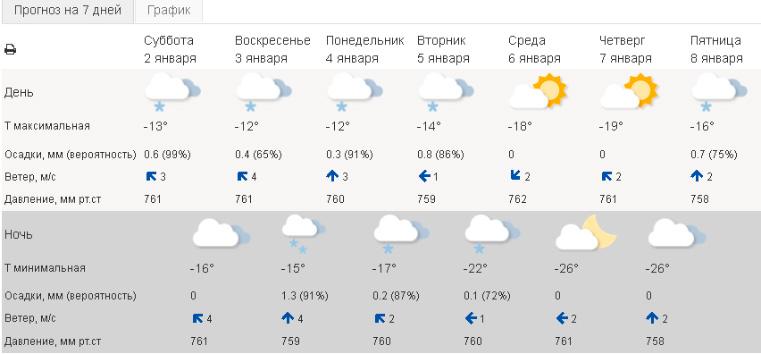 Аномальный скачок. В Челябинске взлетело атмосферное давление