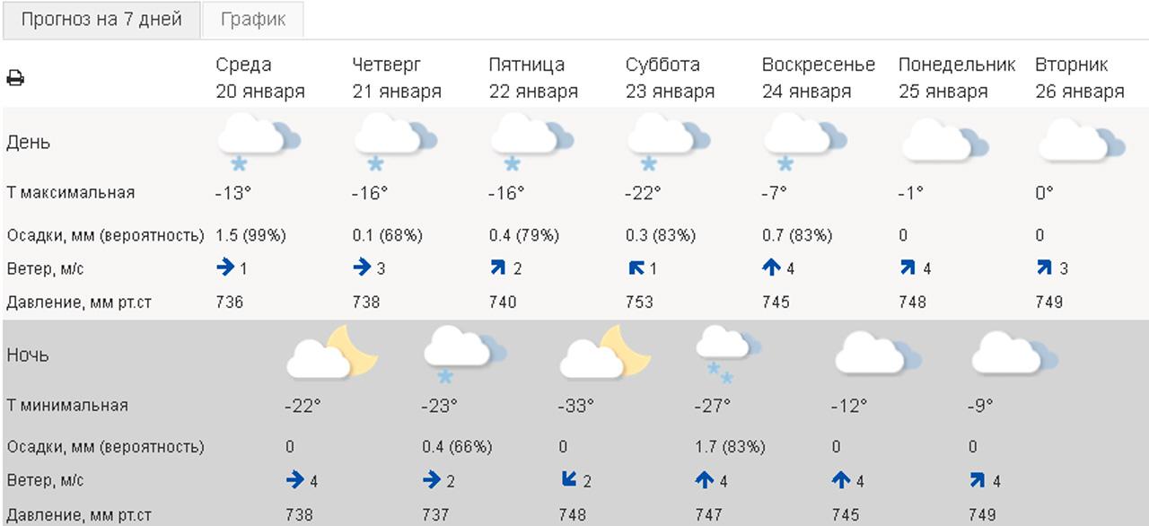 Атмосферное давление в Челябинске