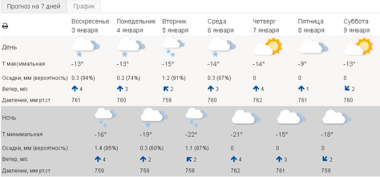 Погода в Челябинске сегодня