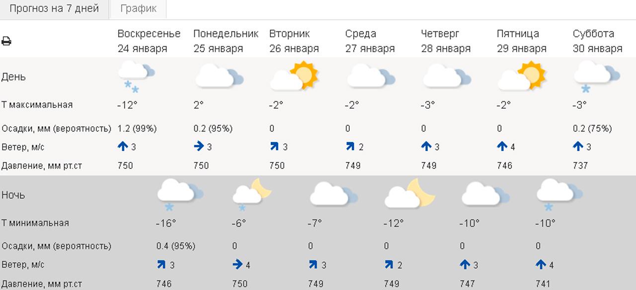Погода в Челябинске сегодня. Погода в Челябинской области
