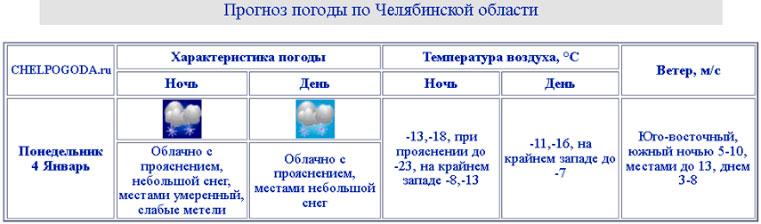 Морозы и снегопады. Синоптики рассказали, чем удивит погода в Челябинской области