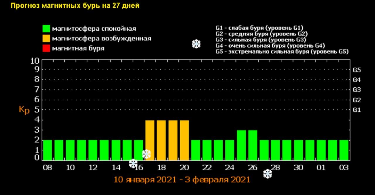 Магнитные бури 2021: солнечный шторм ударит по Земле